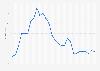 Marktwertentwicklung von Mario Götze bis 2018