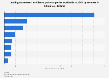 Leading amusement and theme park companies worldwide in 2015, by revenue