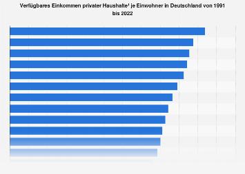 Verfügbares Einkommen privater Haushalte je Einwohner in Deutschland bis 2017