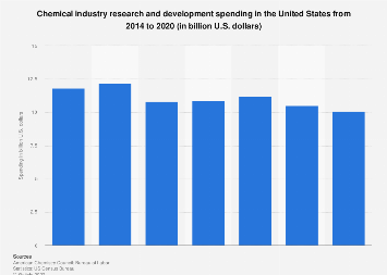 U.S. chemical research and development spending 2014-2017