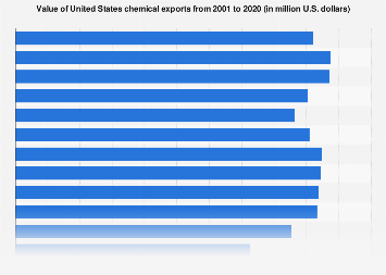 Value of U.S. chemical exports 2001-2018