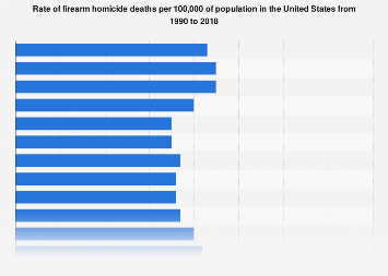 Rate of firearm homicide deaths in the U.S. 1990-2017
