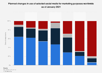 Future use of social media among marketers worldwide by platform 2017