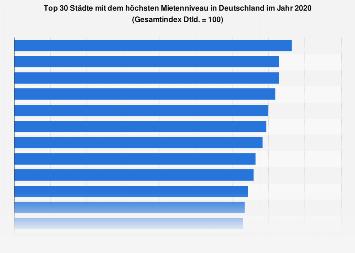 Städte mit den höchsten Mieten in Deutschland 2018