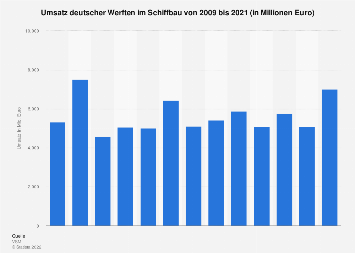 Deutsche Werften - Umsatz im Schiffbau bis 2018