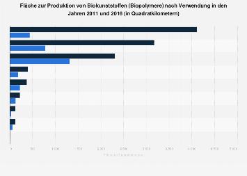 Weltweite Flächennutzung zur Produktion von Biopolymeren bis 2016 ...
