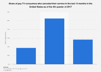 Pay TV cancellation rate in the U.S. Q4 2017