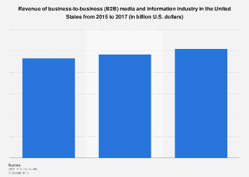 Revenue of B2B media industry in the U.S. 2008-2016
