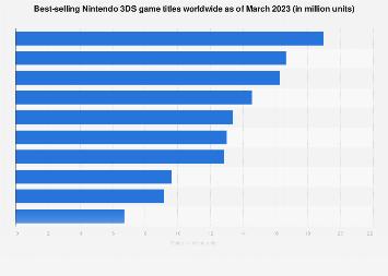Top selling Nintendo 3DS games worldwide in 2018