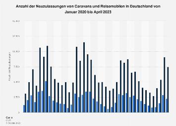 Monatliche Neuzulassungen von Caravans und Reisemobilen in Deutschland bis 2018