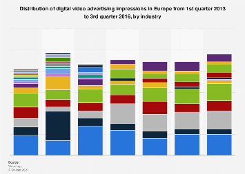 Distribution of digital video advertising impressions in Europe 2016, by industry