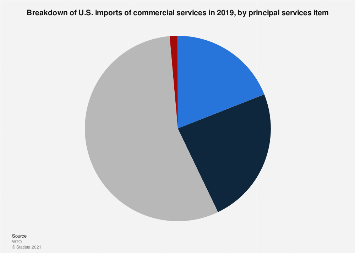 Breakdown of U S  imports of services 2017, by type   Statista