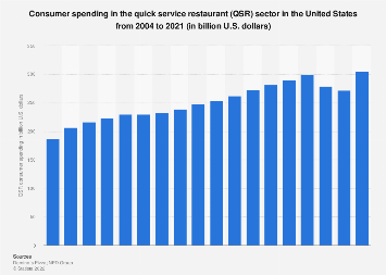 Consumer spending in the quick service restaurant sector in the U.S. 2004-2017