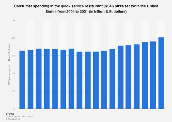 Consumer spending in the quick service restaurant pizza category U.S. 2004-2017