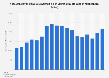 Umsatz von Coca-Cola weltweit bis 2017