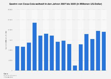 Gewinn von Coca-Cola weltweit bis 2017