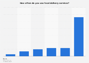 Frequency of using food delivery services in the U.S. 2016