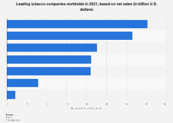 Global tobacco market: leading companies 2018,  based on net sales