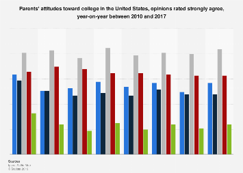 Attitudes to college - parents opinions on higher education in the U.S., 2010-2017