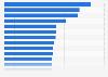 Gesundheitskosten - Länder mit den höchsten relativen Gesundheitsausgaben 2014