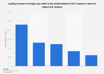 U.S. coffee market: leading vendors of single-cup coffee 2017