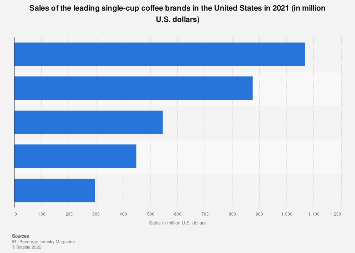 Key single-cup coffee brands of the U.S. based on sales 2017