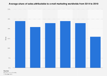 Share of sales attributable to e-mail marketing in the UK 2016-2017