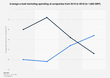 E-mail marketing budget in the UK from 2007 to 2018