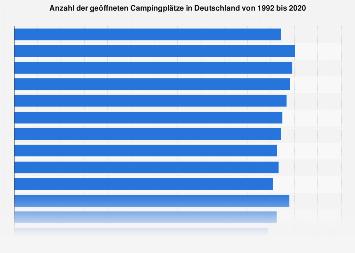 Geöffnete Campingplätze in Deutschland bis 2017