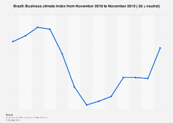 Business climate index of Brazil 2018