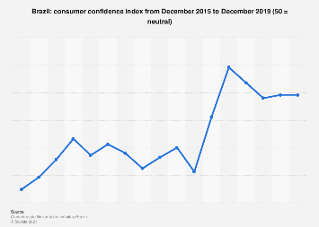 Consumer confidence index of June 2019