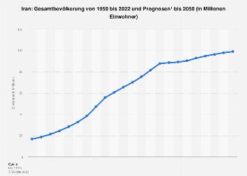 Gesamtbevölkerung des Iran bis 2018
