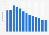 Total borrowings of Navient Corporation 2008-2018