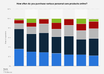 Frequency of purchasing various personal care products online by U.S. consumers 2014