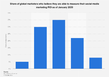 Ability to measure social media marketing ROI worldwide 2019