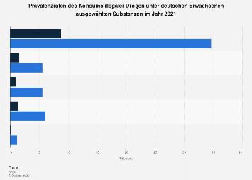 Prävalenz des Konsums illegaler Drogen unter deutschen Erwachsenen nach Substanz 2015