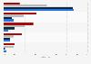 Beliebteste Nachrichtensendungen bei Kindern 2012 (nach Altersgruppen)