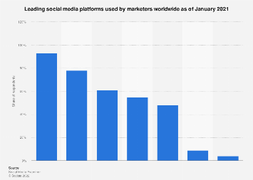 Social media platforms used by marketers worldwide 2017