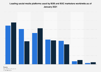 Social media platforms used by marketers worldwide 2018, by target group