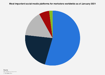 Most important social media platforms for marketers worldwide 2018
