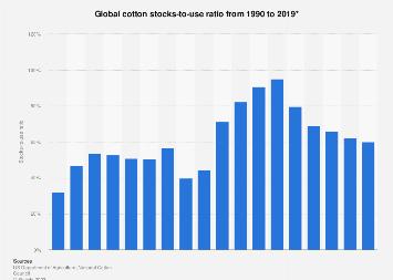 Global stocks-to-use ratio of cotton 1990-2017