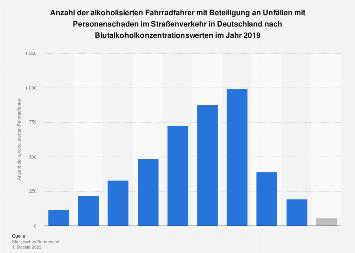 Beteiligte Fahrradfahrer an Alkoholunfällen im deutschen Straßenverkehr 2017