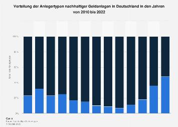 Nachhaltige Geldanlagen in Deutschland nach Anlegertypen bis 2017