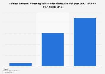 Number of migrant worker deputies of National People's Congress in China 2018