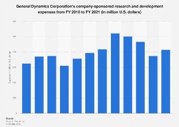 Defense technology supplier General Dynamics: R&D spending 2010-2017