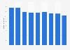 Umsatz mit Mänteln aus dem Bereich Herrenbekeidung in Deutschland bis 2014