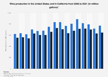 U.S. and Californian wine production 2006-2017