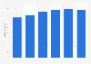 Umsatz mit Wäsche aus dem Bereich Baby- und Kinderbekleidung in Deutschland bis 2011