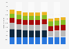 Umsatz mit Wohntextilien in Deutschland nach Warengruppen bis 2014