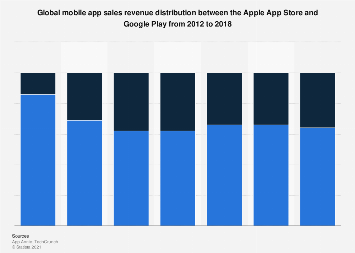App spend distribution between Apple App Store and Google Play 2012-2018